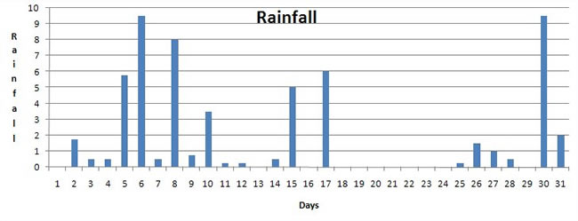 a graph of rainfall