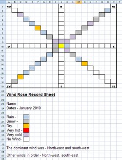 a spreadsheet example about wind and weather